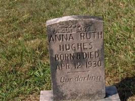 Anna Ruth Hughes